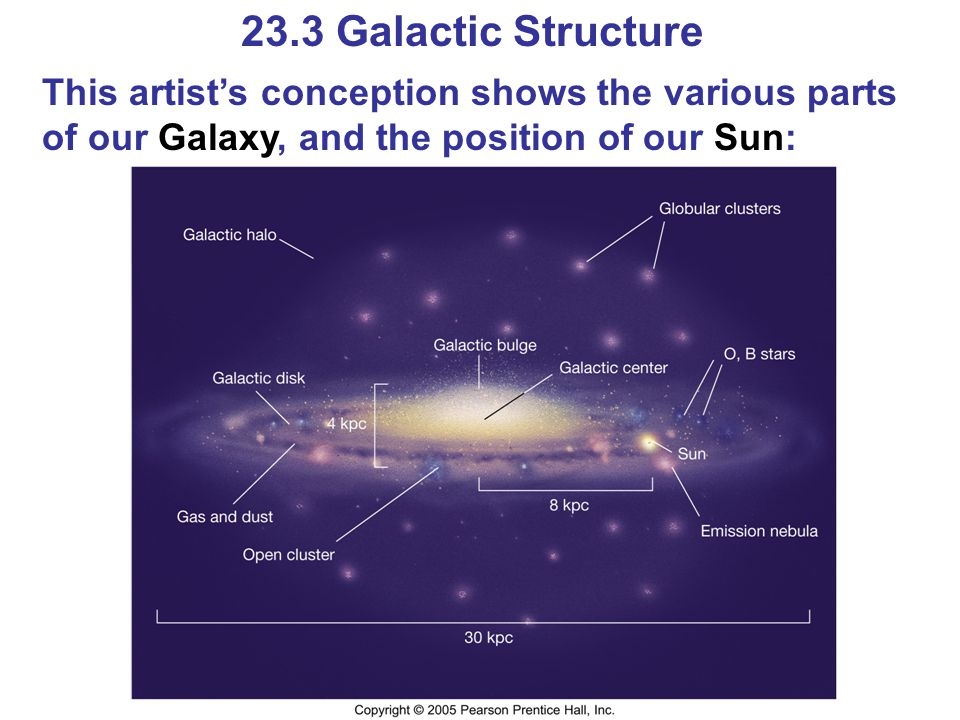 23.3 Galactic Structure This artist's conception shows the various parts of our Galaxy, and the position of our Sun: