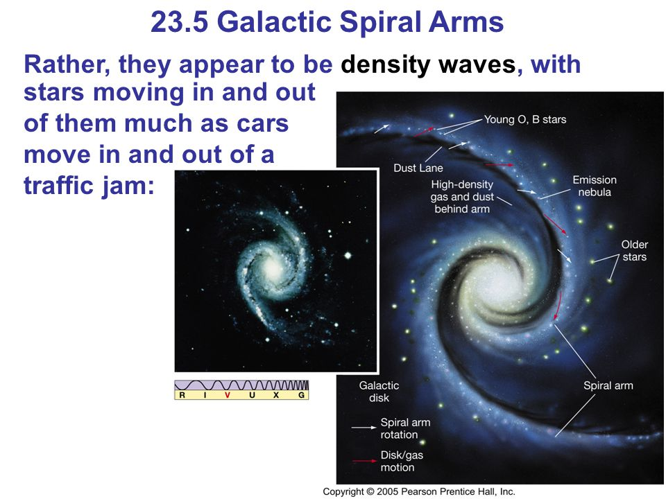 23.5 Galactic Spiral Arms Rather, they appear to be density waves, with stars moving in and out of them much as cars move in and out of a traffic jam: