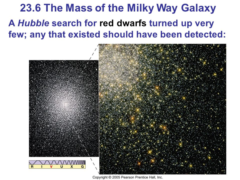 23.6 The Mass of the Milky Way Galaxy A Hubble search for red dwarfs turned up very few; any that existed should have been detected: