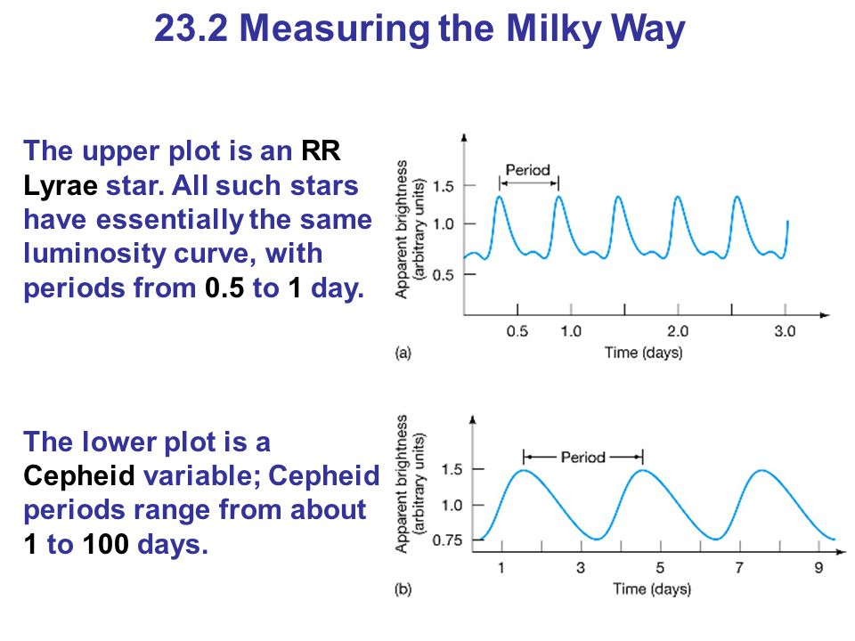 23.2 Measuring the Milky Way The upper plot is an RR Lyrae star.