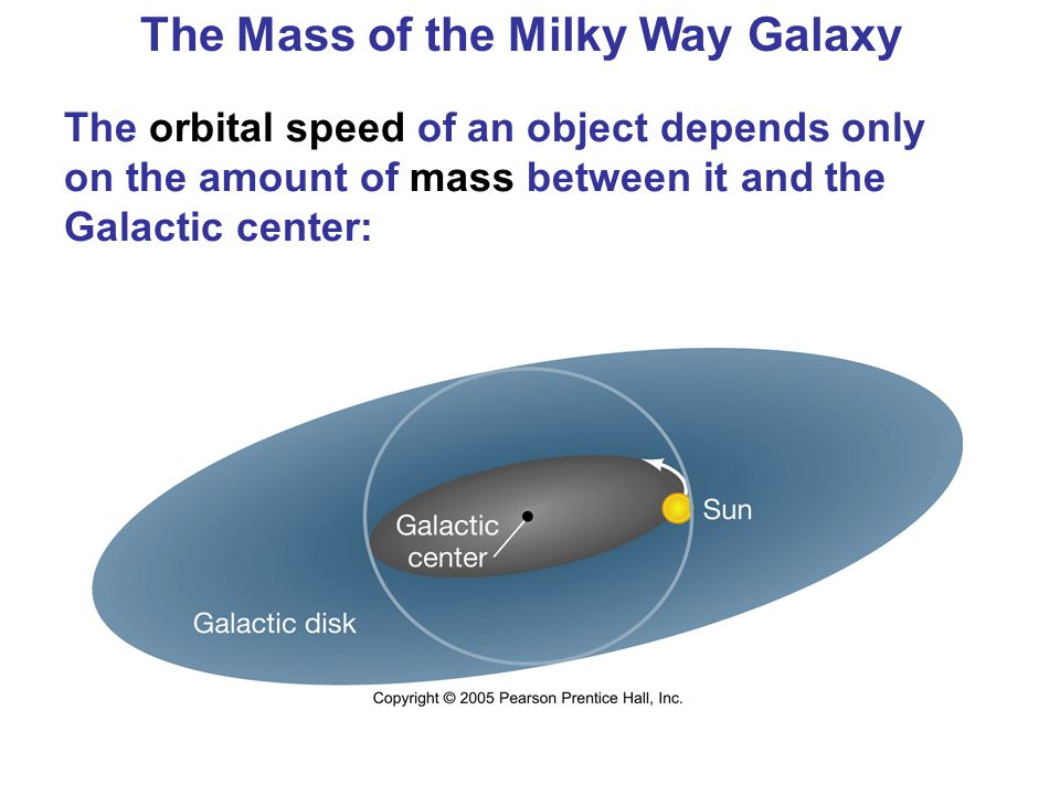 The Mass of the Milky Way Galaxy The orbital speed of an object depends only on the amount of mass between it and the Galactic center: