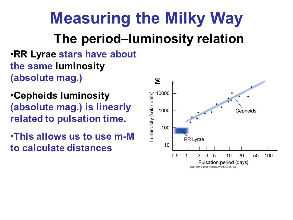 Measuring the Milky Way The period–luminosity relation RR Lyrae stars have about the same luminosity (absolute mag.) Cepheids luminosity (absolute mag.) is linearly related to pulsation time.