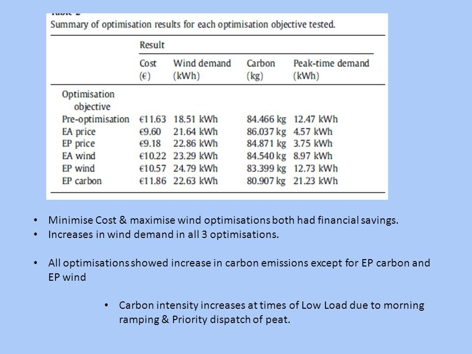 Minimise Cost & maximise wind optimisations both had financial savings.