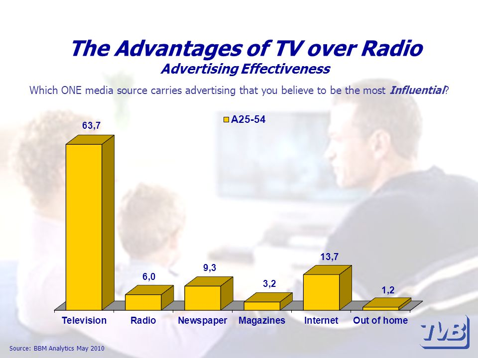 The Advantages of TV over Radio Advertising Effectiveness Source: BBM Analytics May 2010 Which ONE media source carries advertising that you believe to be the most Influential