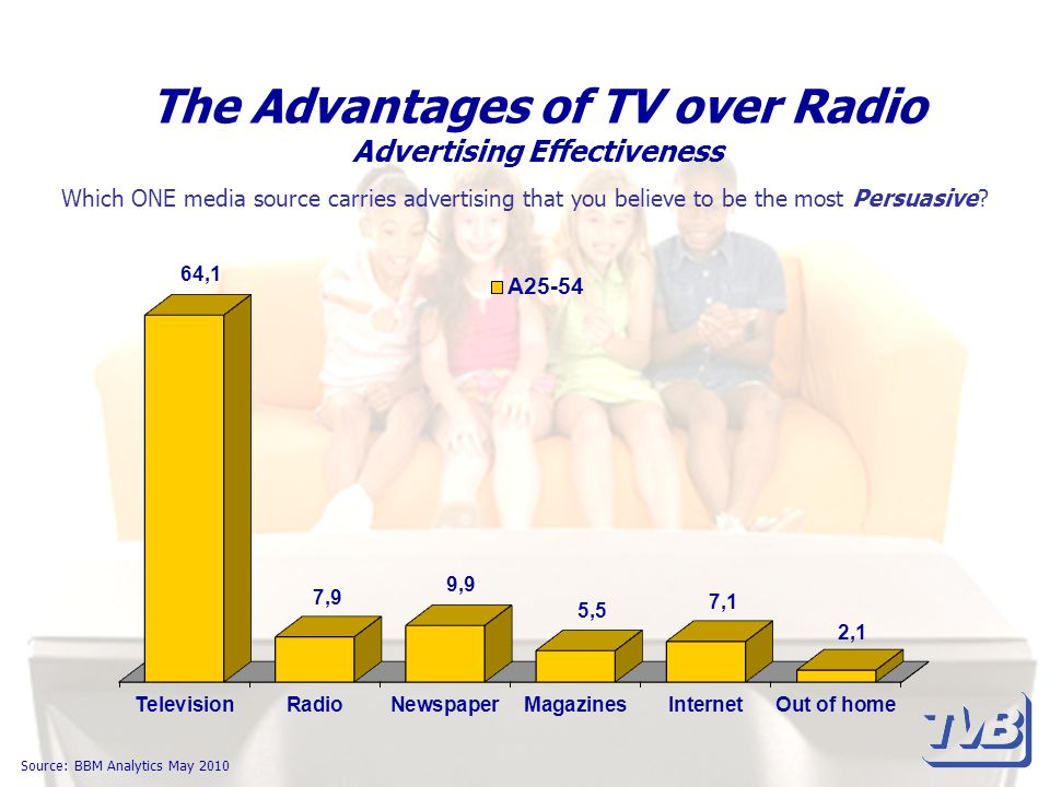 The Advantages of TV over Radio Advertising Effectiveness Source: BBM Analytics May 2010 Which ONE media source carries advertising that you believe to be the most Persuasive