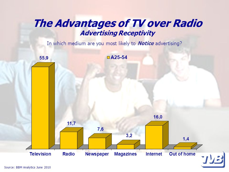 The Advantages of TV over Radio Advertising Receptivity Source: BBM Analytics June 2010 In which medium are you most likely to Notice advertising
