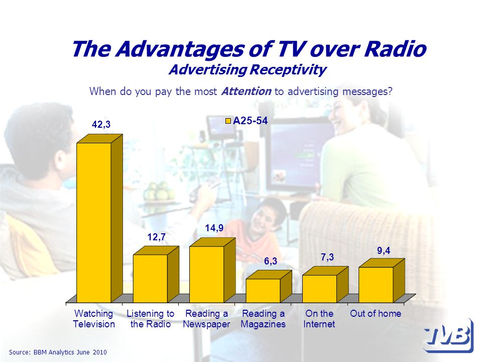 The Advantages of TV over Radio Advertising Receptivity Source: BBM Analytics June 2010 When do you pay the most Attention to advertising messages