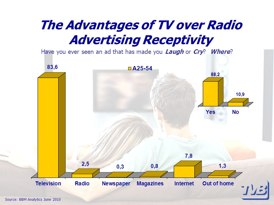 The Advantages of TV over Radio Advertising Receptivity Source: BBM Analytics June 2010 Have you ever seen an ad that has made you Laugh or Cry.