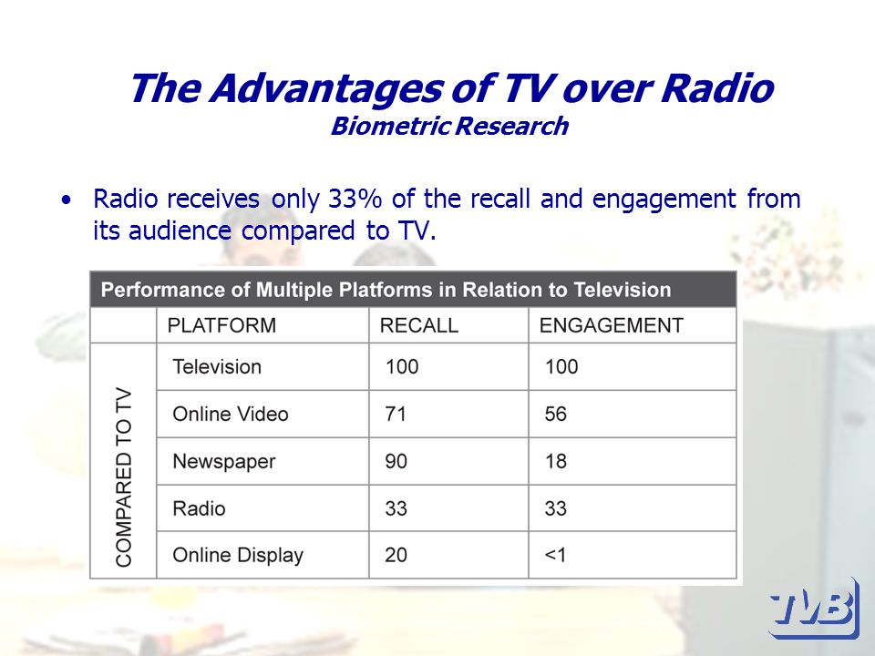 The Advantages of TV over Radio Biometric Research Radio receives only 33% of the recall and engagement from its audience compared to TV.