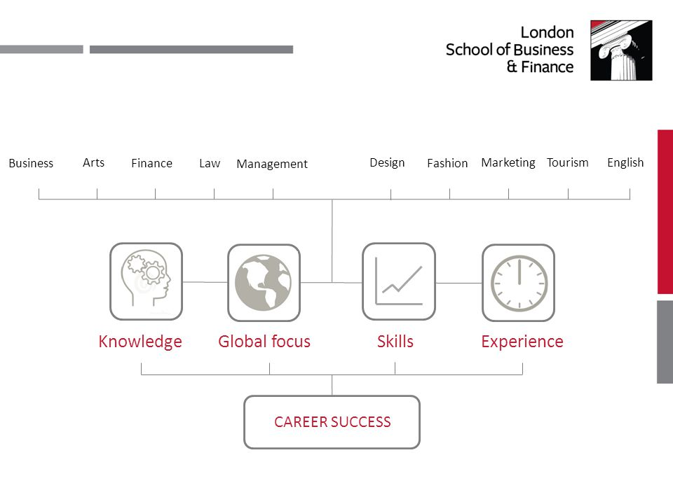 BusinessFinance Design Fashion Management CAREER SUCCESS KnowledgeSkills Global focus Experience Law Arts Marketing Tourism English