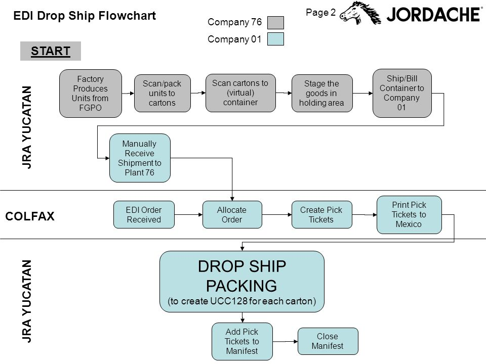 Page 2 EDI Drop Ship Flowchart Factory Produces Units from FGPO Scan cartons to (virtual) container Add Pick Tickets to Manifest EDI Order Received Close Manifest Create Pick Tickets Ship/Bill Container to Company 01 OPA Inquiry Allocate Order Manually Receive Shipment to Plant 76 Stage the goods in holding area Print Pick Tickets to Mexico DROP SHIP PACKING (to create UCC128 for each carton) START Scan/pack units to cartons JRA YUCATAN COLFAX Company 76 Company 01