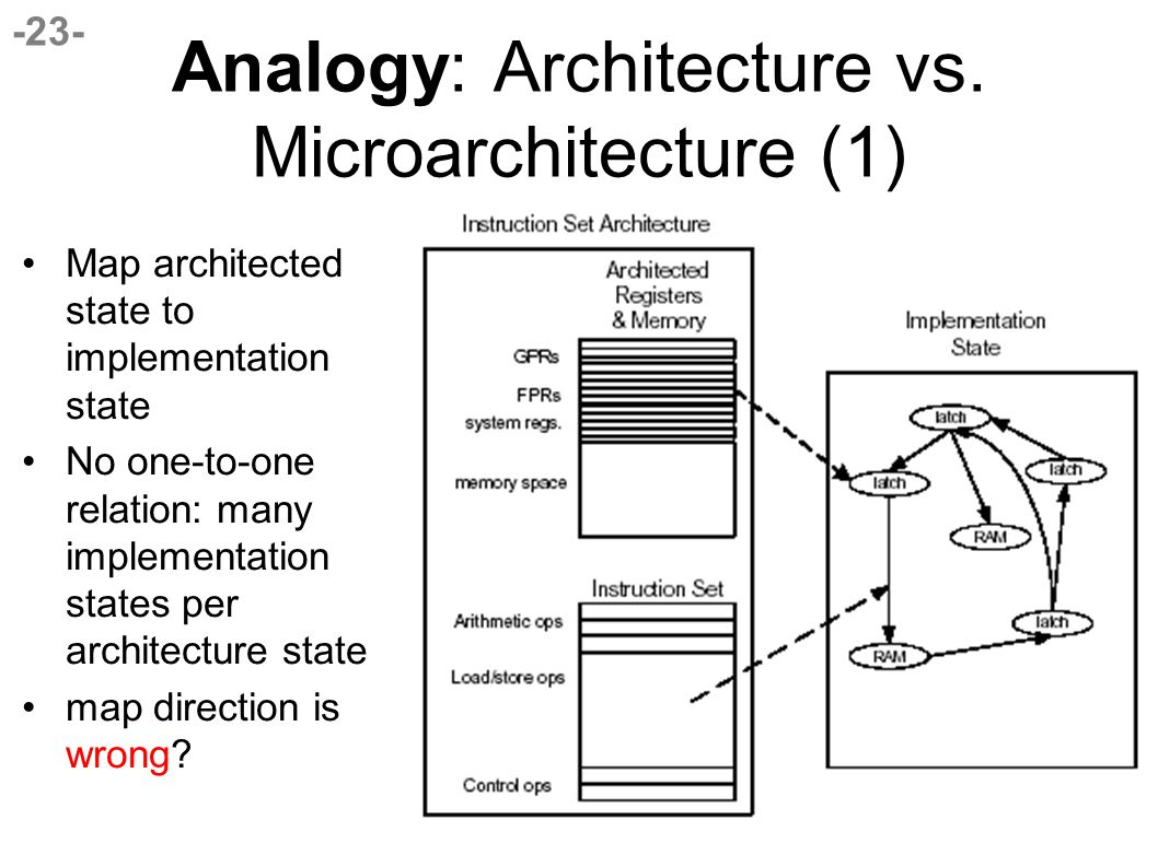 -23- Analogy: Architecture vs.