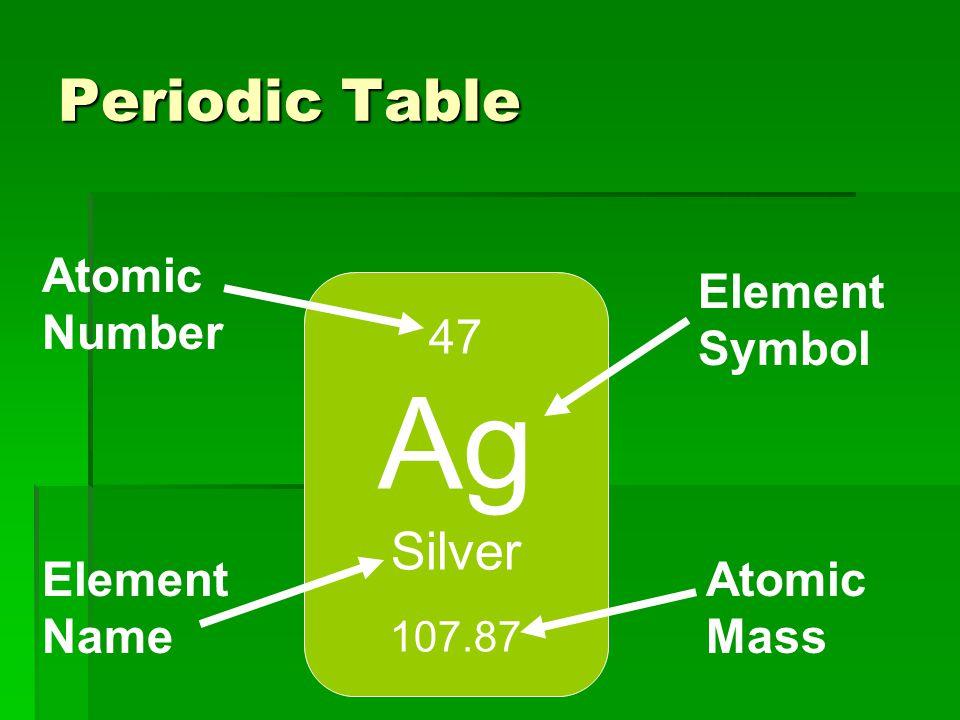Unit 3 periodic table and atom structure comparing atoms periodic 13 periodic table 47 ag silver 10787 atomic number element name atomic mass element symbol urtaz Images