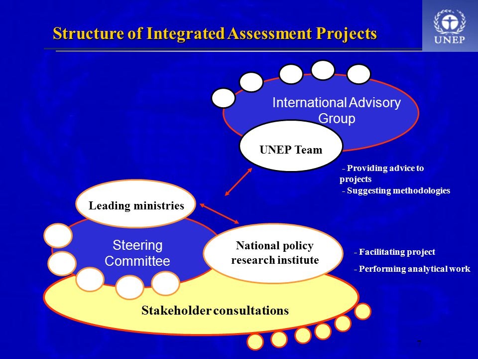 7 Leading ministries Steering Committee National policy research institute UNEP Team International Advisory Group Stakeholder consultations - Providing advice to projects - Suggesting methodologies - Facilitating project - Performing analytical work Structure of Integrated Assessment Projects