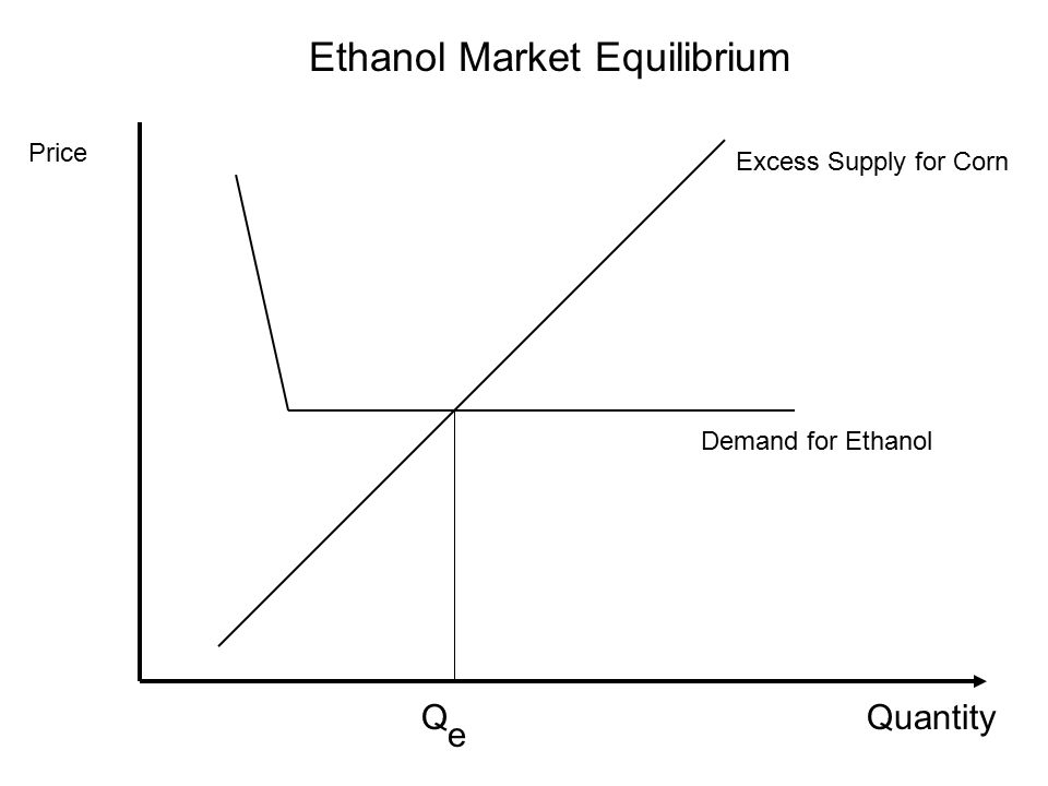 Ethanol Market Equilibrium Quantity Price Excess Supply for Corn Demand for Ethanol Q e