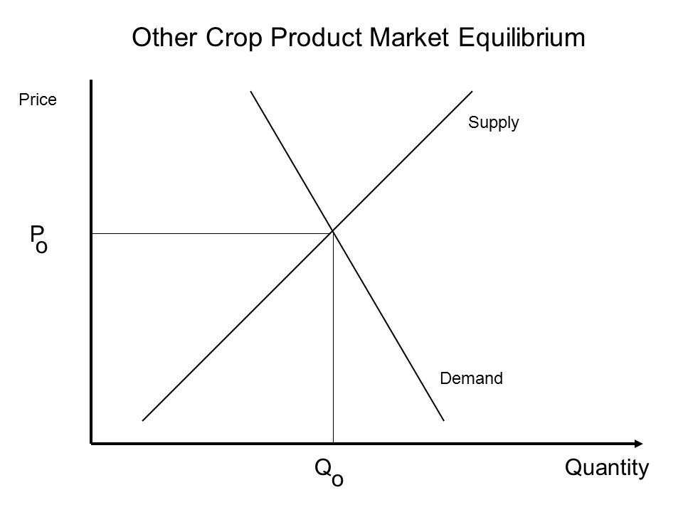 Other Crop Product Market Equilibrium Quantity Price Supply Demand o P Q o