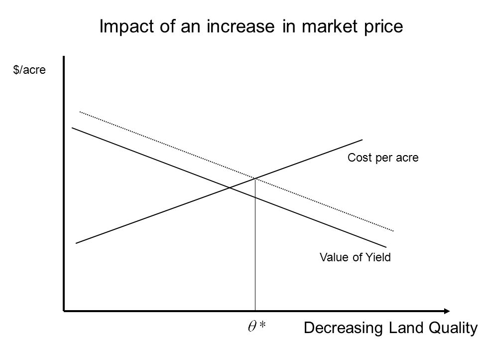 Impact of an increase in market price Decreasing Land Quality $/acre Cost per acre Value of Yield