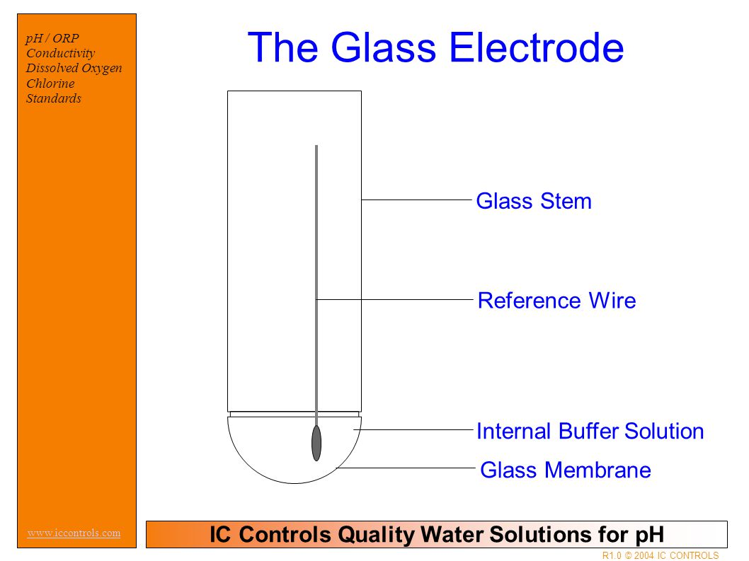 IC Controls Quality Water Solutions for pH www.iccontrols.com R1.0 © 2004 IC CONTROLS pH / ORP Conductivity Dissolved Oxygen Chlorine Standards Glass Stem Reference Wire Internal Buffer Solution Glass Membrane The Glass Electrode