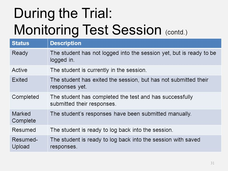 During the Trial: Monitoring Test Session (contd.) 31 StatusDescription ReadyThe student has not logged into the session yet, but is ready to be logged in.
