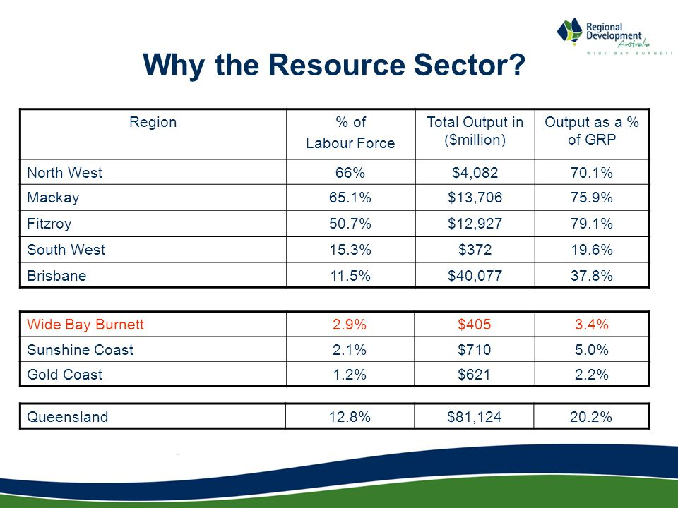 Why the Resource Sector.