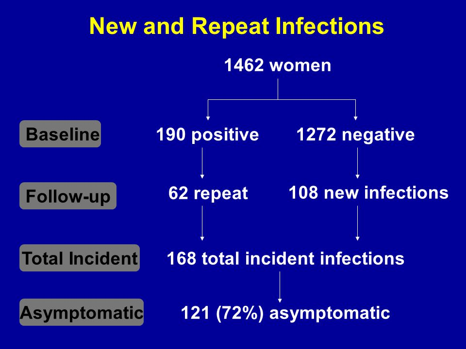New and Repeat Infections 190 positive 1462 women 62 repeat 1272 negative 108 new infections 121 (72%) asymptomatic Baseline Follow-up Total Incident Asymptomatic 168 total incident infections
