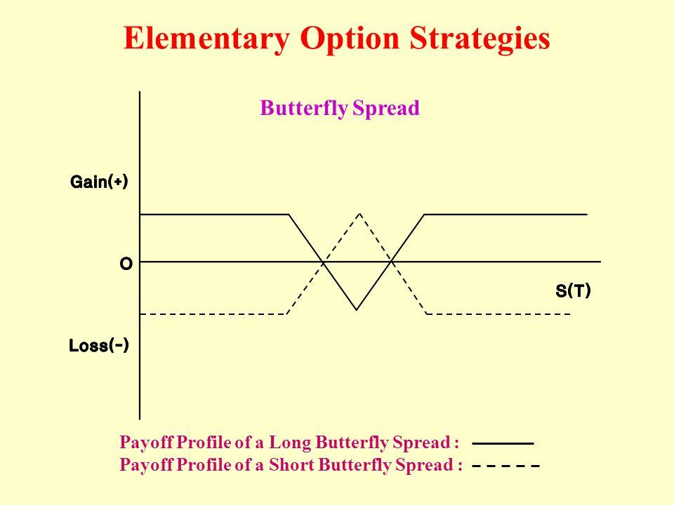 Опционы Стратегия Бабочки