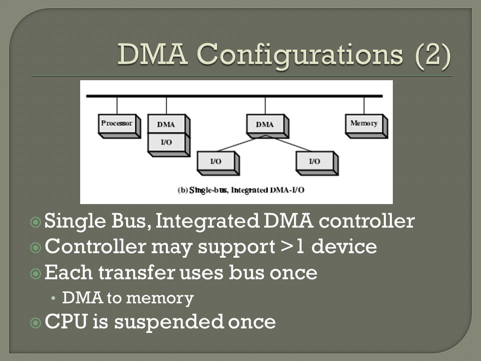  Single Bus, Integrated DMA controller  Controller may support >1 device  Each transfer uses bus once DMA to memory  CPU is suspended once