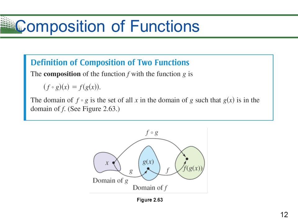 12 Composition of Functions Figure 2.63