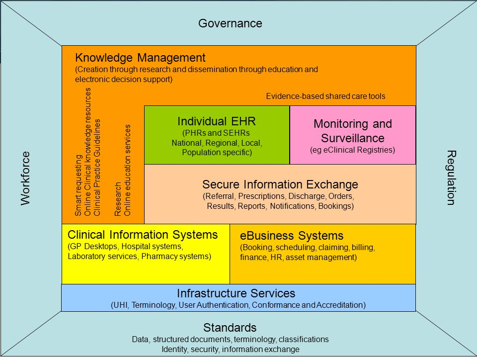 Knowledge Management (Creation through research and dissemination through education and electronic decision support) Smart requesting Online Clinical knowledge resources Clinical Practice Guidelines Evidence-based shared care tools Research Online education services Infrastructure Services (UHI, Terminology, User Authentication, Conformance and Accreditation) Individual EHR (PHRs and SEHRs National, Regional, Local, Population specific) Clinical Information Systems (GP Desktops, Hospital systems, Laboratory services, Pharmacy systems) Monitoring and Surveillance (eg eClinical Registries) Secure Information Exchange (Referral, Prescriptions, Discharge, Orders, Results, Reports, Notifications, Bookings) eBusiness Systems (Booking, scheduling, claiming, billing, finance, HR, asset management) Governance Standards Data, structured documents, terminology, classifications Identity, security, information exchange Regulation Workforce