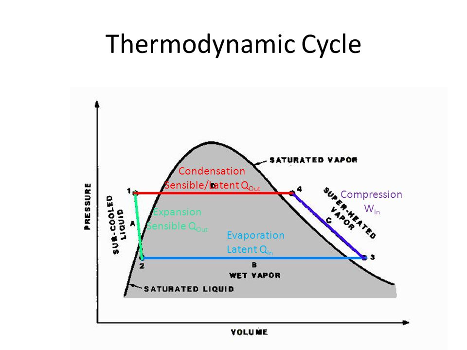 Thermodynamic Cycle Evaporation Latent Q In Compression W In Condensation Sensible/Latent Q Out Expansion Sensible Q Out