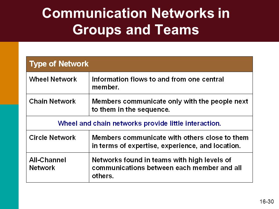 16-30 Communication Networks in Groups and Teams