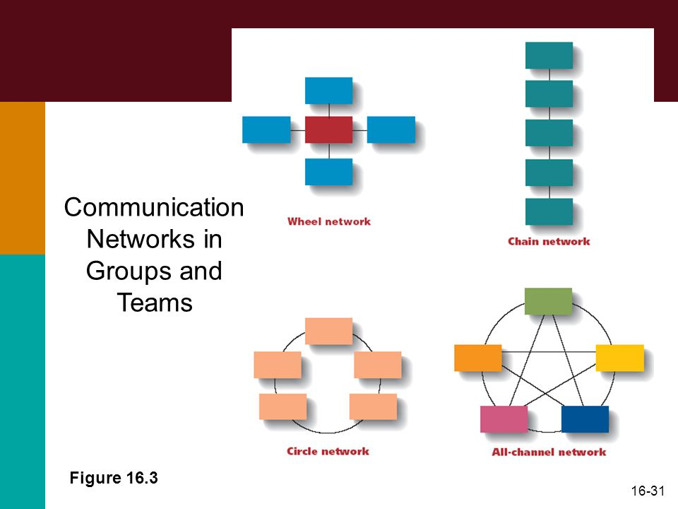 16-31 Figure 16.3 Communication Networks in Groups and Teams