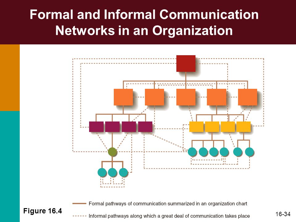 16-34 Formal and Informal Communication Networks in an Organization Figure 16.4