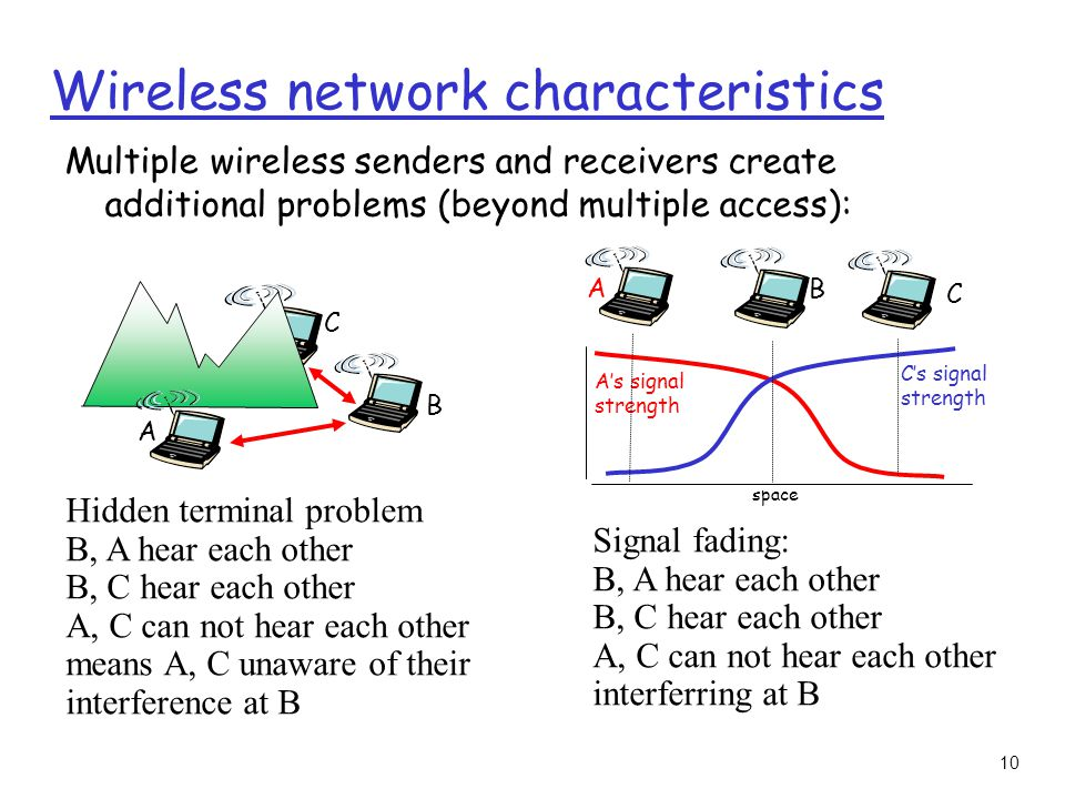 10 Wireless network characteristics Multiple wireless senders and receivers create additional problems (beyond multiple access): A B C Hidden terminal problem B, A hear each other B, C hear each other A, C can not hear each other means A, C unaware of their interference at B A B C A's signal strength space C's signal strength Signal fading: B, A hear each other B, C hear each other A, C can not hear each other interferring at B