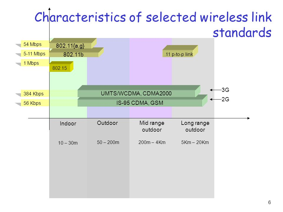 6 Characteristics of selected wireless link standards 384 Kbps 56 Kbps 54 Mbps 5-11 Mbps 1 Mbps b {a,g} IS-95 CDMA, GSM UMTS/WCDMA, CDMA p-to-p link 2G 3G Indoor 10 – 30m Outdoor 50 – 200m Mid range outdoor 200m – 4Km Long range outdoor 5Km – 20Km