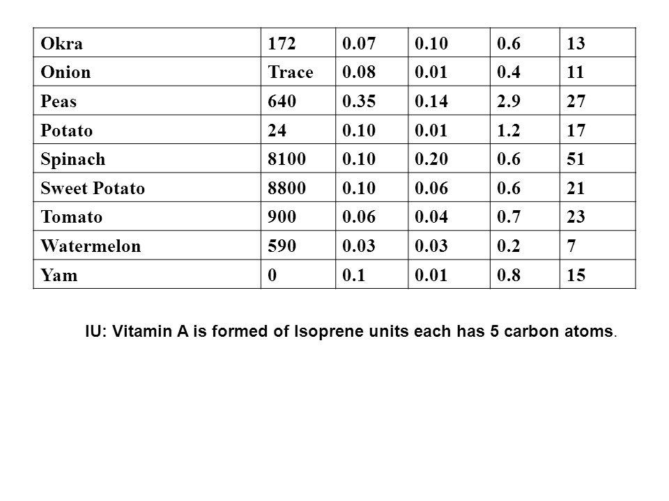 130.60.100.07172Okra 110.40.010.08TraceOnion 272.90.140.35640Peas 171.20.010.1024Potato 510.60.200.108100Spinach 210.60.060.108800Sweet Potato 230.70.040.06900Tomato 70.20.03 590Watermelon 150.80.010.10Yam IU: Vitamin A is formed of Isoprene units each has 5 carbon atoms.