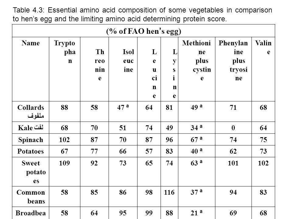 Table 4.3: Essential amino acid composition of some vegetables in comparison to hen's egg and the limiting amino acid determining protein score.