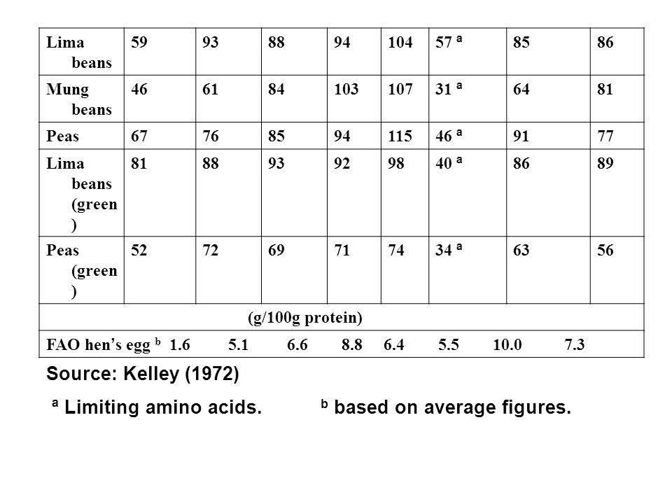 8685 57 ª 10494889359Lima beans 8164 31 ª 107103846146Mung beans 7791 46 ª 11594857667Peas 8986 40 ª 9892938881Lima beans (green ) 5663 34 ª 7471697252Peas (green ) (g/100g protein) FAO hen ' s egg b 1.6 5.1 6.6 8.8 6.4 5.5 10.0 7.3 Source: Kelley (1972) ª Limiting amino acids.