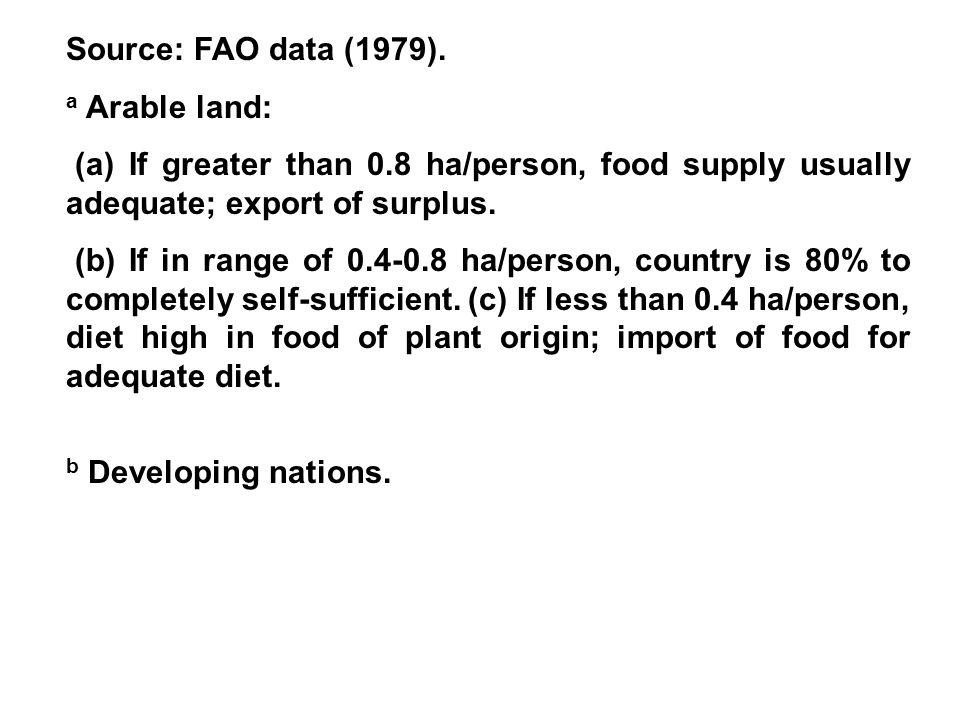 Source: FAO data (1979).