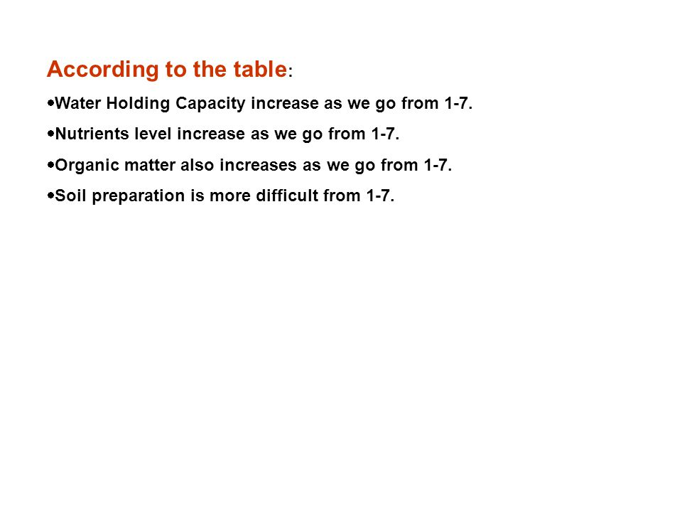 According to the table :  Water Holding Capacity increase as we go from 1-7.