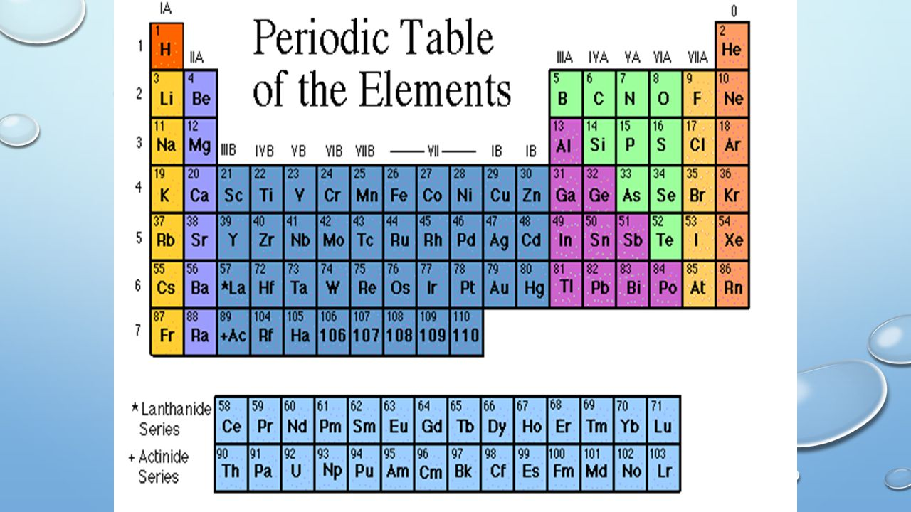 Unit 4 the periodic table of elements unit 4 periodic table of 2 unit 4 periodic table of elements gamestrikefo Choice Image