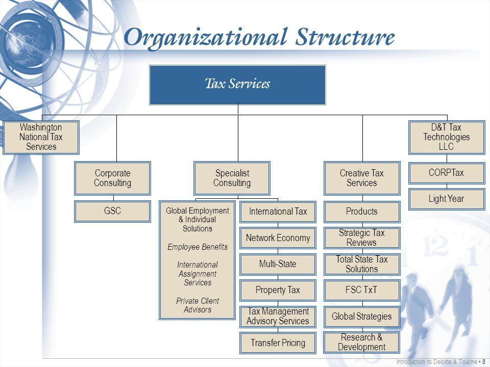 deloitte structure