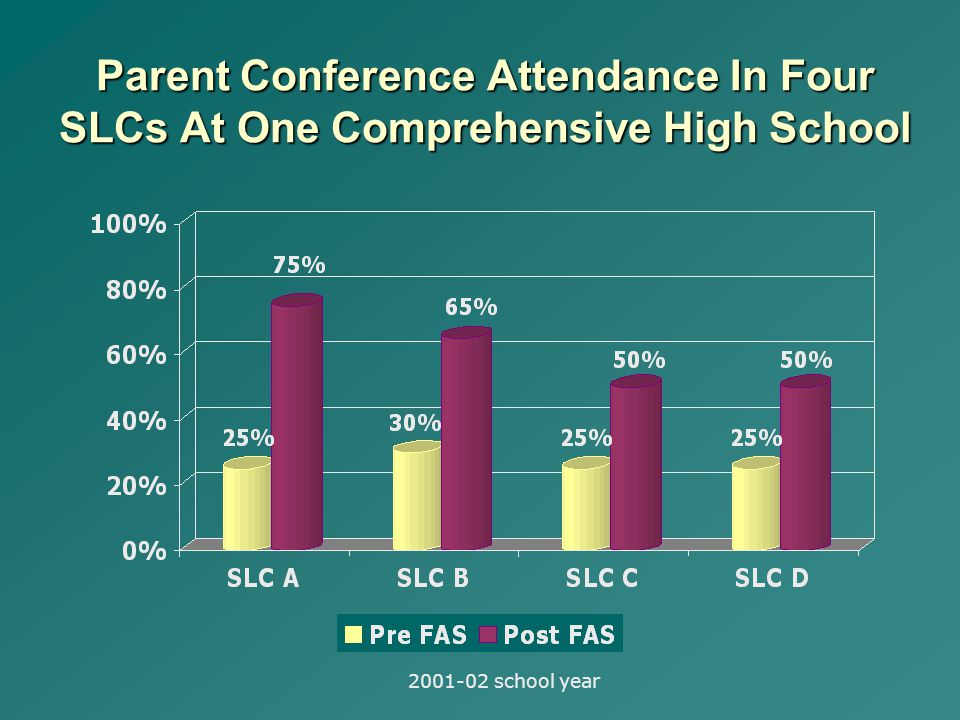 Parent Conference Attendance In Four SLCs At One Comprehensive High School school year