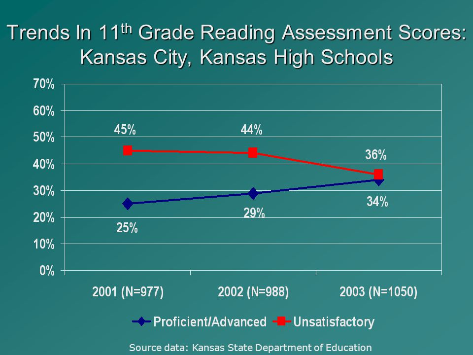 Trends In 11 th Grade Reading Assessment Scores: Kansas City, Kansas High Schools Source data: Kansas State Department of Education