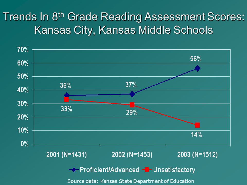 Trends In 8 th Grade Reading Assessment Scores: Kansas City, Kansas Middle Schools Source data: Kansas State Department of Education