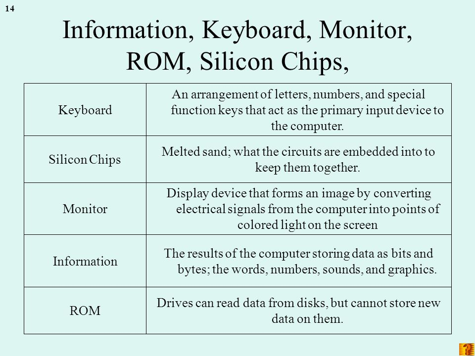 14 Information, Keyboard, Monitor, ROM, Silicon Chips, Drives can read data from disks, but cannot store new data on them.