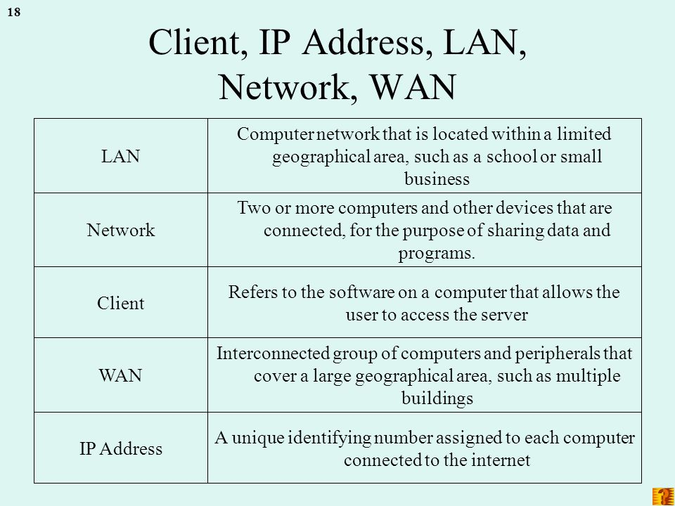 18 Client, IP Address, LAN, Network, WAN A unique identifying number assigned to each computer connected to the internet IP Address Interconnected group of computers and peripherals that cover a large geographical area, such as multiple buildings WAN Refers to the software on a computer that allows the user to access the server Client Two or more computers and other devices that are connected, for the purpose of sharing data and programs.