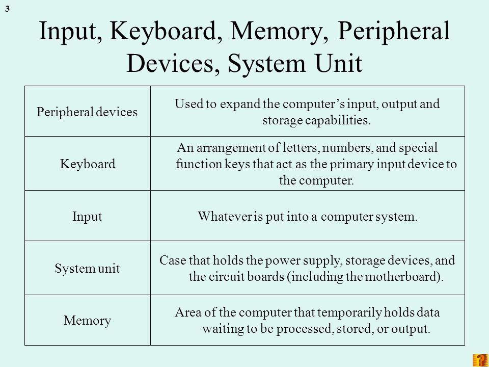 3 Input, Keyboard, Memory, Peripheral Devices, System Unit Area of the computer that temporarily holds data waiting to be processed, stored, or output.