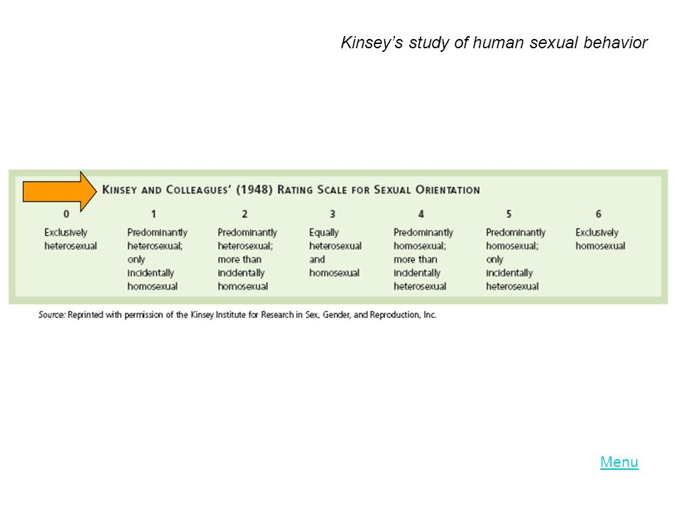 Menu Kinsey's study of human sexual behavior