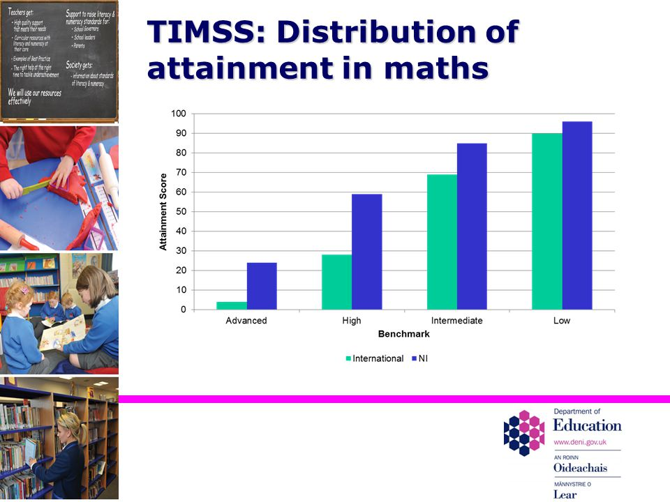 TIMSS: Distribution of attainment in maths